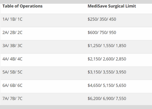 How much Medisave can be used for dental implants