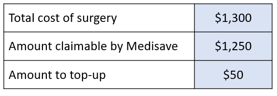 Medisave Claims for Dental Services